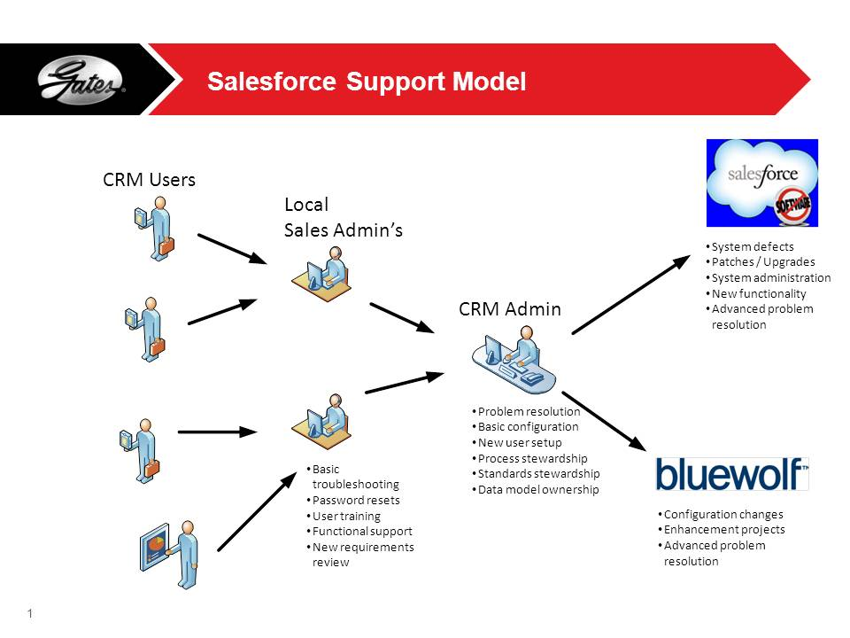 HELP! (Supporting Your Salesforce Users)