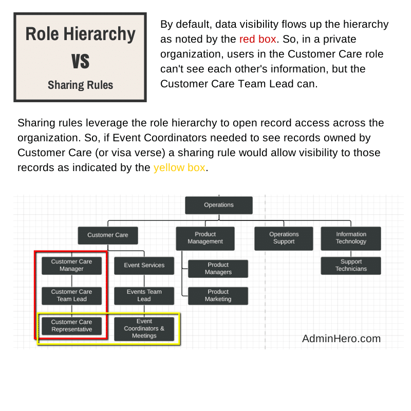 Hierarchy vs Sharing Rules