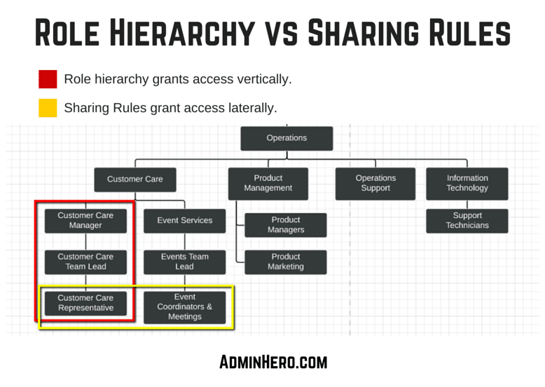 Role Hierarchy vs Sharing Rules